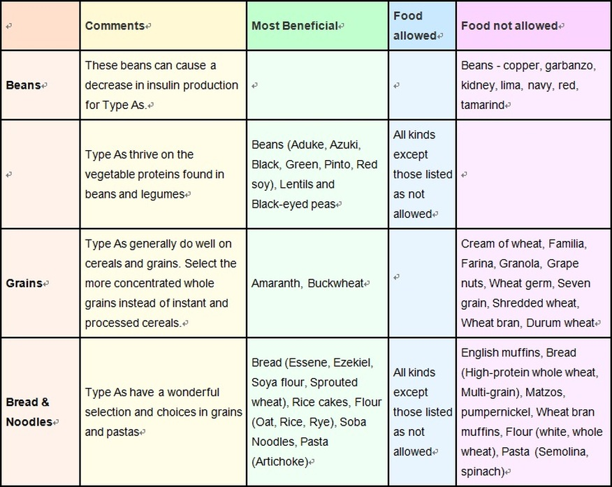Blood Type Diet A Joni Bus – Blood Type Diet Chart